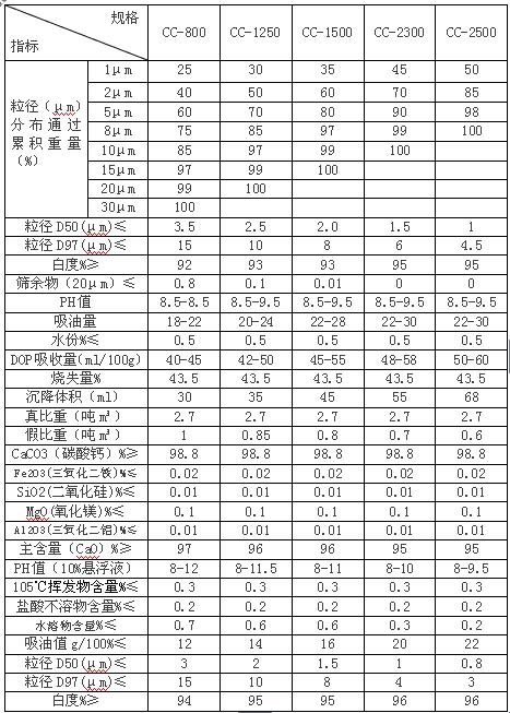 重钙参数表.png